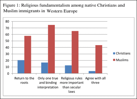 2013-study-christians-muslims-fundamentalism-immigrants-religious-rules-koran-bible