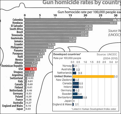 gun-murders-annually-US-UK-Europe