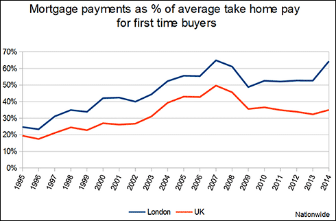 house-prices-risen-percentage-of-wages-1996-2008