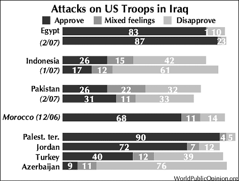 muslim-support-for-attacks-on-US-in-Iraq-statistics-pakistan-morocco-egypt