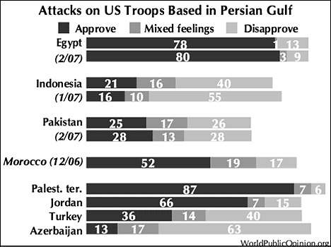 muslim-support-for-attacks-on-US-in-persian-gulf-statistics-pakistan-morocco-egypt