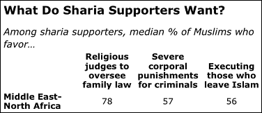 muslims-sharia-law-religious-police-corporal-punishment-death-penalty