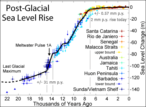 sea-level-rise-worldwide-post-glacial-130-meters-mm