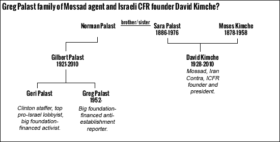 Greg Palast and Geri Palast family ties to Mossad chief David Kimche.