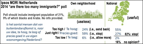 immigration-poll-netherlands-opposition