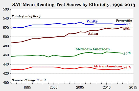 U.S. SAT score variations between races